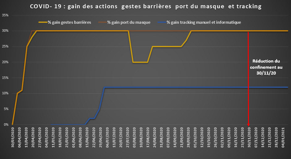COVID 19 gestes barrieres port du masque tracking