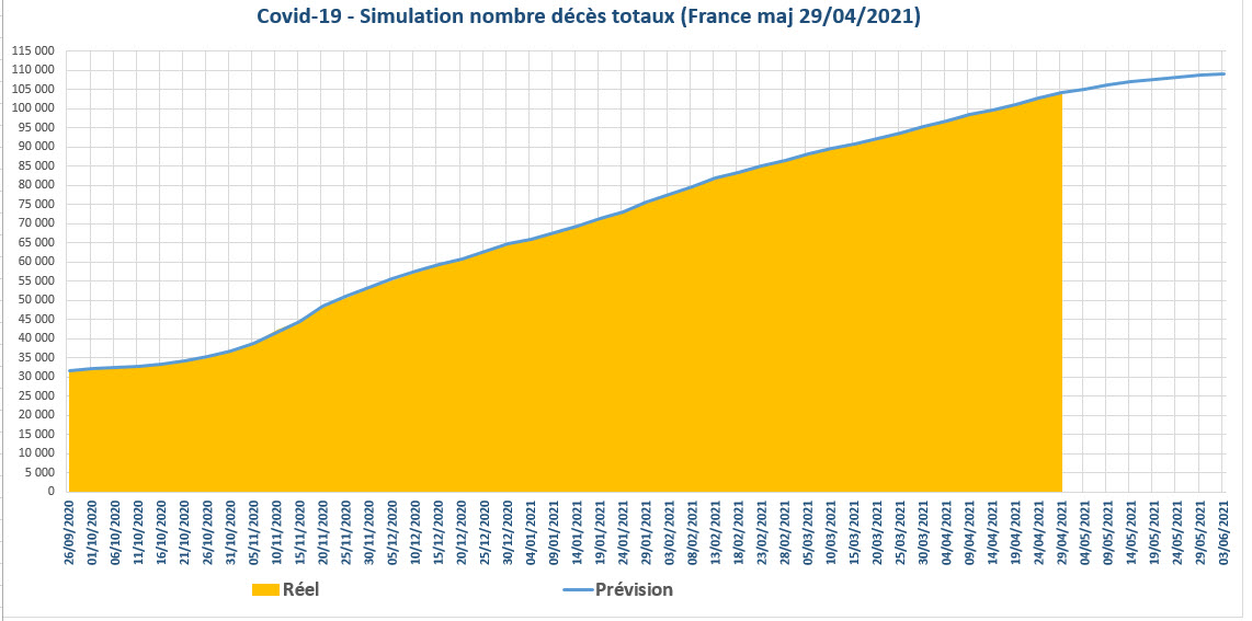 Covid 19 simulation nbre deces totaux France 2021 04 29