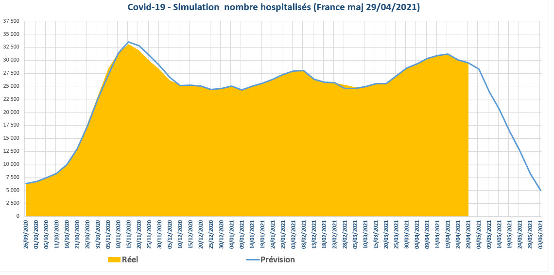 Covid 19 simulation nbre hospitalises France 2021 04 29