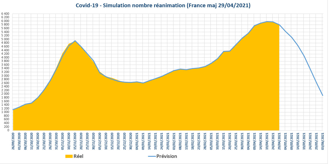 Covid 19 simulation nbre reanimations France 2021 04 29